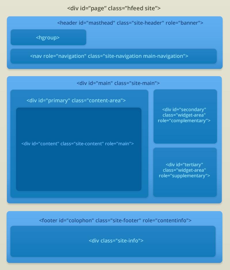 Creating a wordpress theme html structure themeshaper - Html div class ...