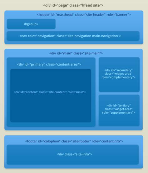 html visual1